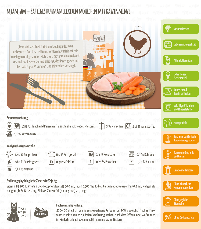 Produktdetails_Katze_Pouch_Saftiges-Huhn