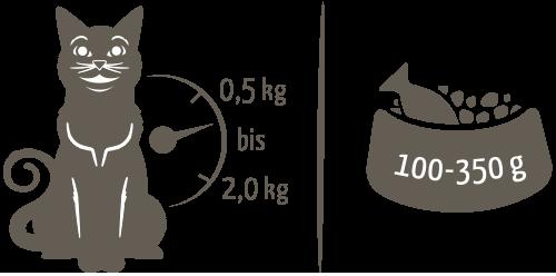 Fütterungsempfehlung